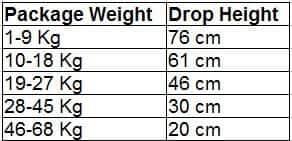 quality-control-carton-drop-testing-height-china