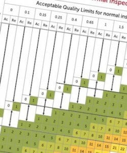 AQF_AQL sampling size for critical major minor defects by the Quality Control Blog