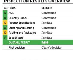 AQF - Evitar un resultado de inspección FAIL según el Quality Control Blog