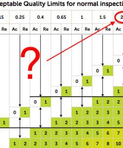 AQF - Que signifie AQL 2.5 - Quality Control Blog