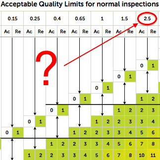 What does AQL 2 5 mean - Acceptable Quality Limits | AQF