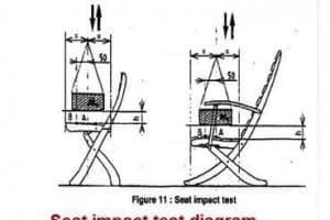 AQF_norme de sécurité BS EN 581 pour le mobilier selon le Quality Control Blog